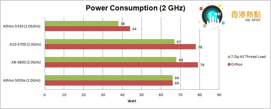 Power-Consumption-2GHz
