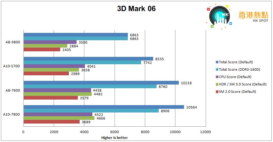 3D-Mark06