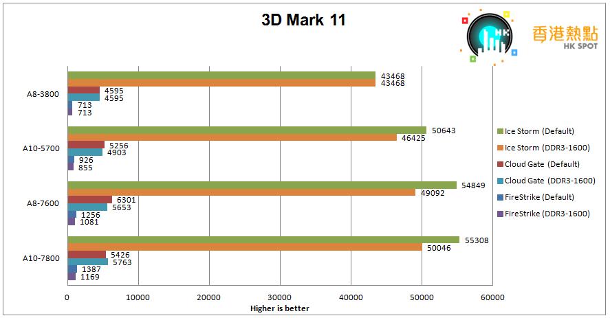 3D-Mark11