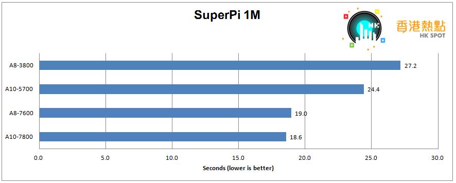 SuperPi-1M