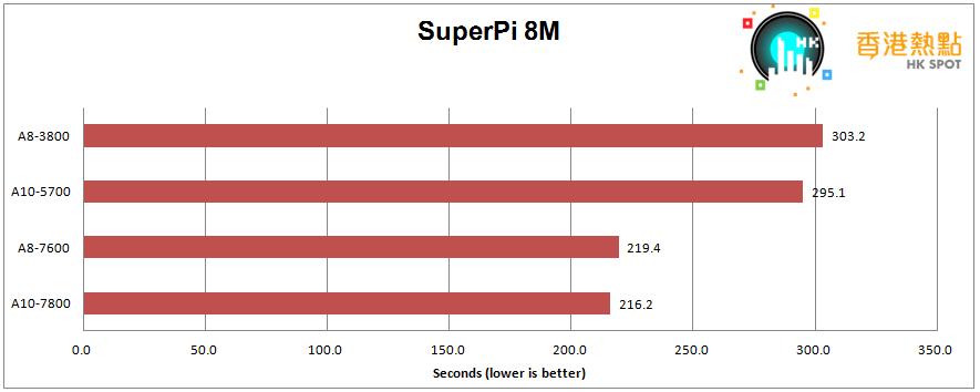 SuperPi-8M